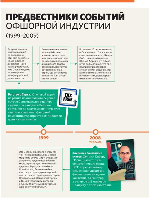 Предвестники событий 1999-2008