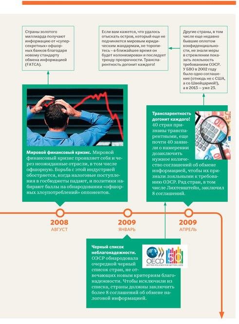Предвестники событий 2008-2009