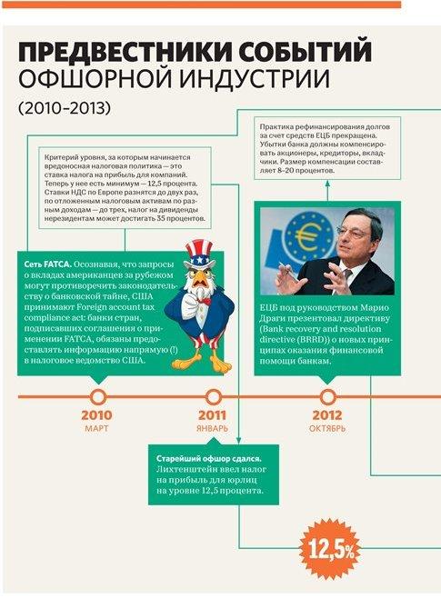 Предвестники событий 2010-2012